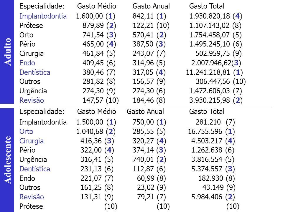 Especialidade: Gasto Médio Gasto Anual Gasto Total Implantodontia 1.600,00 (1)842,11 (1)1.930.820,18 (4) Prótese 879,89 (2)122,21 (10)1.107.143,02 (8)