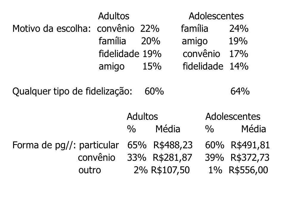 Adultos Adolescentes Motivo da escolha: convênio 22% família 24% família 20% amigo 19% fidelidade 19% convênio 17% amigo 15% fidelidade 14% Qualquer t