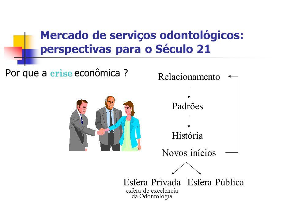 Mercado de serviços odontológicos: perspectivas para o Século 21 crise Por que a crise econômica ? Relacionamento Padrões História Novos inícios Esfer