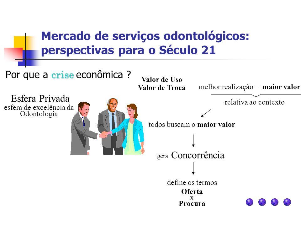 Mercado de serviços odontológicos: perspectivas para o Século 21 crise Por que a crise econômica ? Valor de Uso Valor de Troca melhor realização = mai