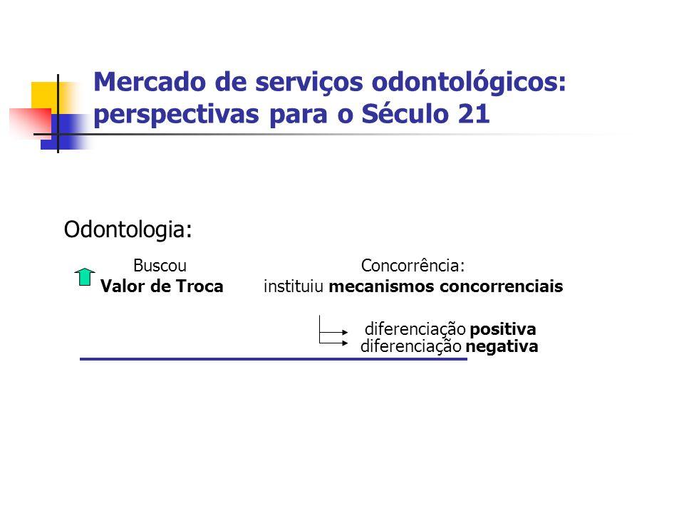 Mercado de serviços odontológicos: perspectivas para o Século 21 Odontologia: Buscou Valor de Troca Concorrência: instituiu mecanismos concorrenciais