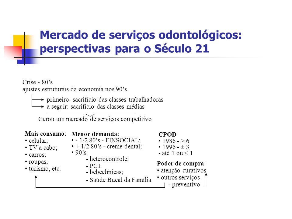 Mercado de serviços odontológicos: perspectivas para o Século 21 Crise - 80's ajustes estruturais da economia nos 90's primeiro: sacrifício das classe