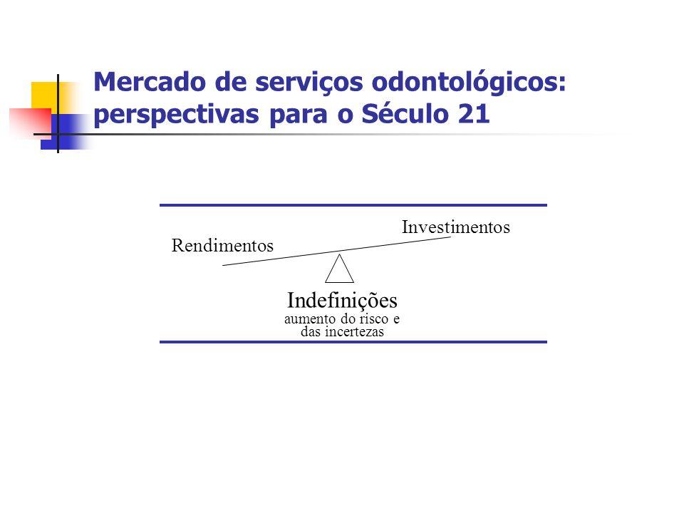 Mercado de serviços odontológicos: perspectivas para o Século 21 Indefinições aumento do risco e das incertezas Rendimentos Investimentos