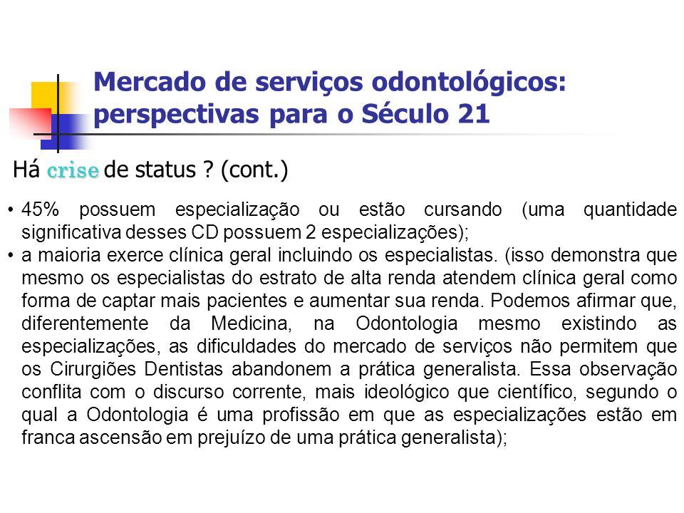 Mercado de serviços odontológicos: perspectivas para o Século 21 crise Há crise de status ? (cont.) 45% possuem especialização ou estão cursando (uma