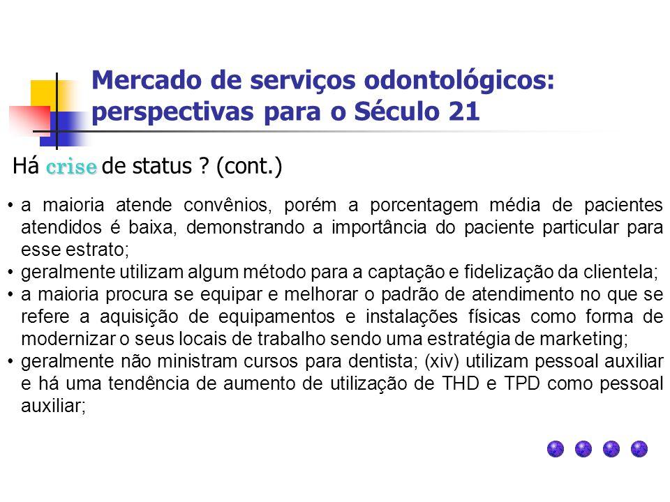 Mercado de serviços odontológicos: perspectivas para o Século 21 crise Há crise de status ? (cont.) a maioria atende convênios, porém a porcentagem mé