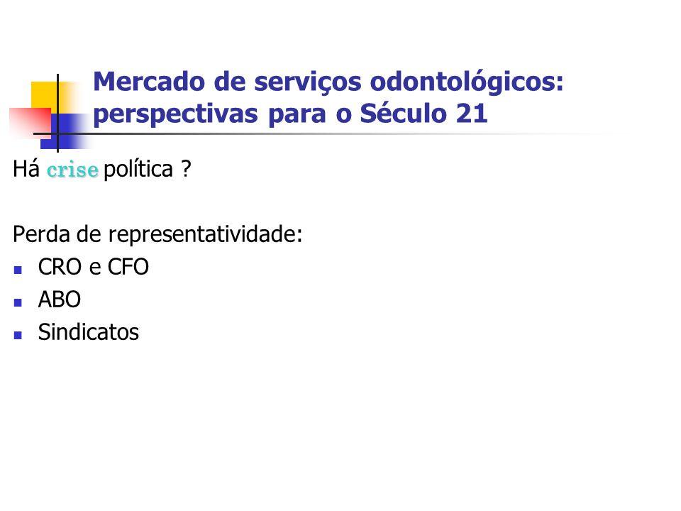Mercado de serviços odontológicos: perspectivas para o Século 21 crise Há crise política ? Perda de representatividade: CRO e CFO ABO Sindicatos
