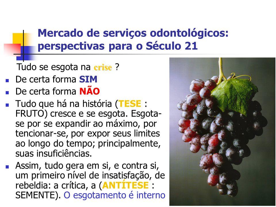 Mercado de serviços odontológicos: perspectivas para o Século 21 De certa forma SIM De certa forma NÃO Tudo que há na história (TESE : FRUTO) cresce e