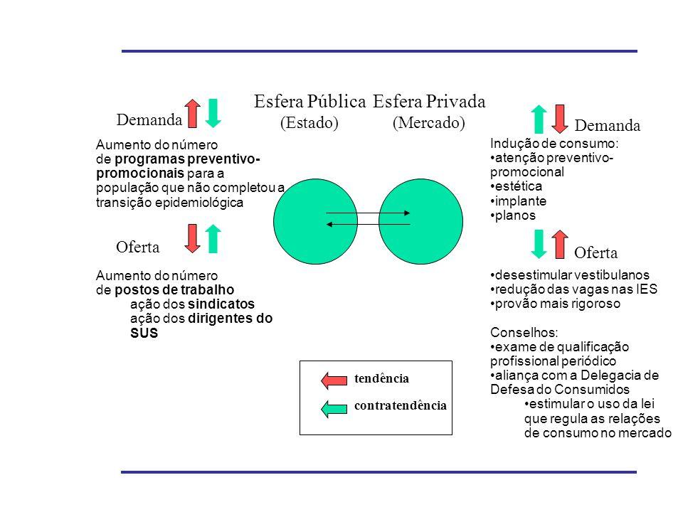 Aumento do número de postos de trabalho ação dos sindicatos ação dos dirigentes do SUS Esfera Pública (Estado) Esfera Privada (Mercado) Oferta Demanda