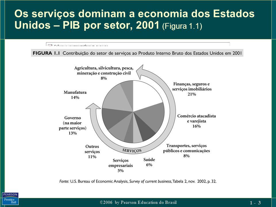 ©2006 by Pearson Education do Brasil 1 - 4 Mudança na estrutura de empregos à medida que a economia se desenvolve (Figura 1.2)