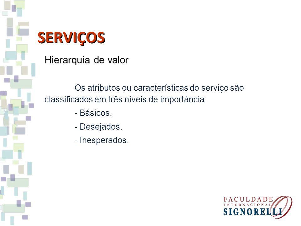 SERVIÇOS Hierarquia de valor Os atributos ou características do serviço são classificados em três níveis de importância: - Básicos. - Desejados. - Ine