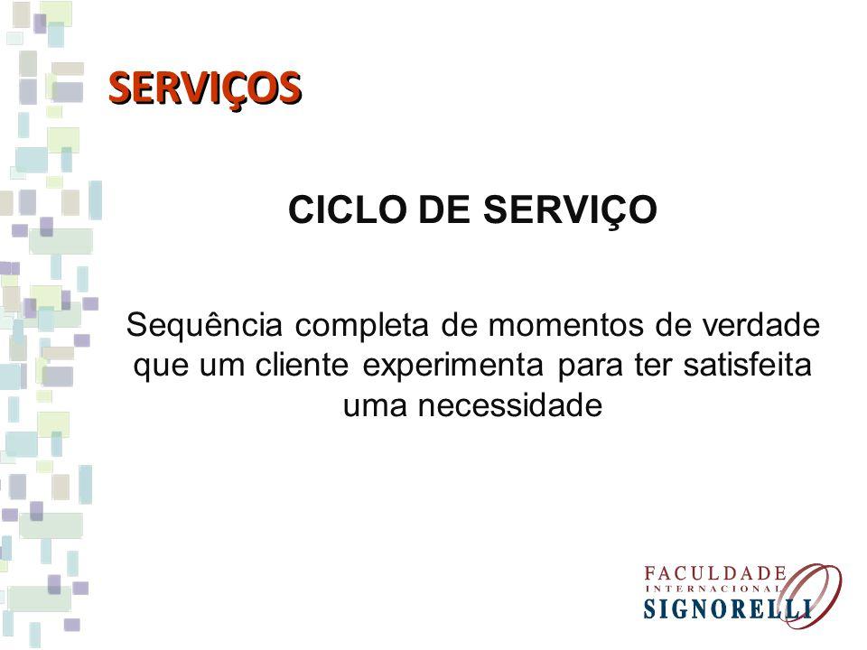 CICLO DE SERVIÇO Sequência completa de momentos de verdade que um cliente experimenta para ter satisfeita uma necessidade SERVIÇOS