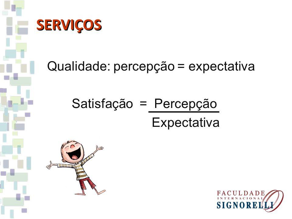Qualidade: percepção = expectativa Satisfação = Percepção Expectativa SERVIÇOS