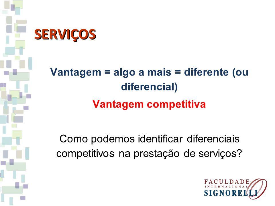 SERVIÇOS Vantagem = algo a mais = diferente (ou diferencial) Vantagem competitiva Como podemos identificar diferenciais competitivos na prestação de s