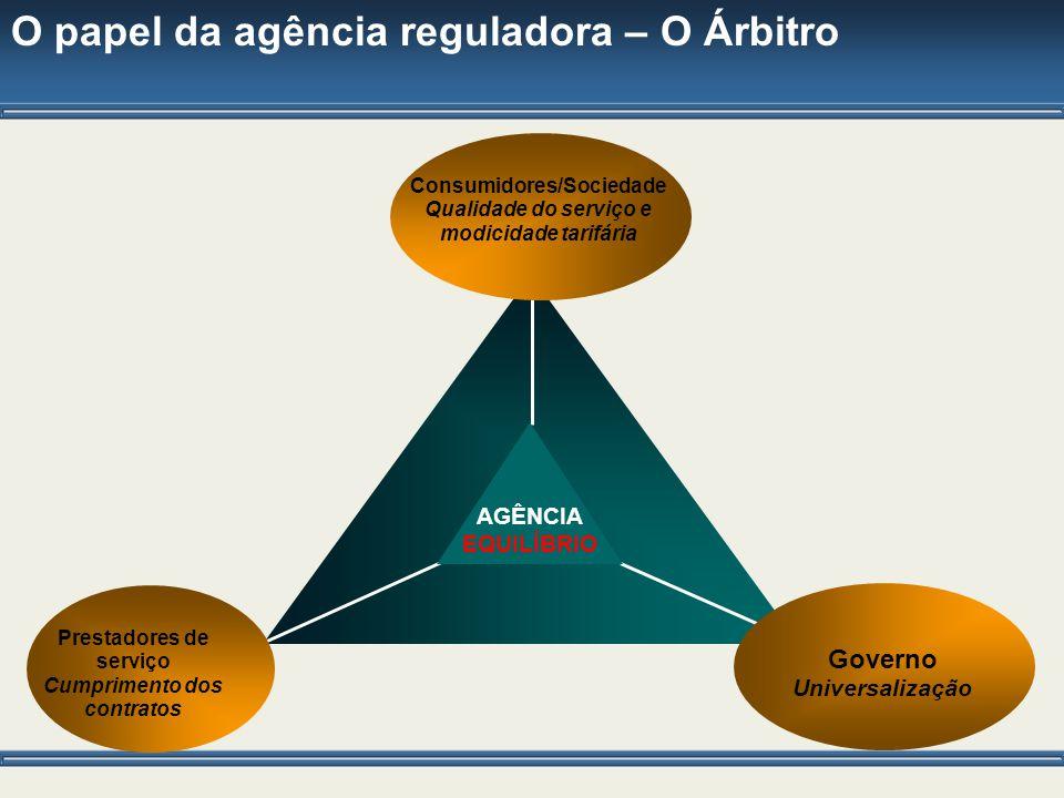 O papel da agência reguladora – O Árbitro AGÊNCIA EQUILÍBRIO Consumidores/Sociedade Qualidade do serviço e modicidade tarifária Governo Universalizaçã