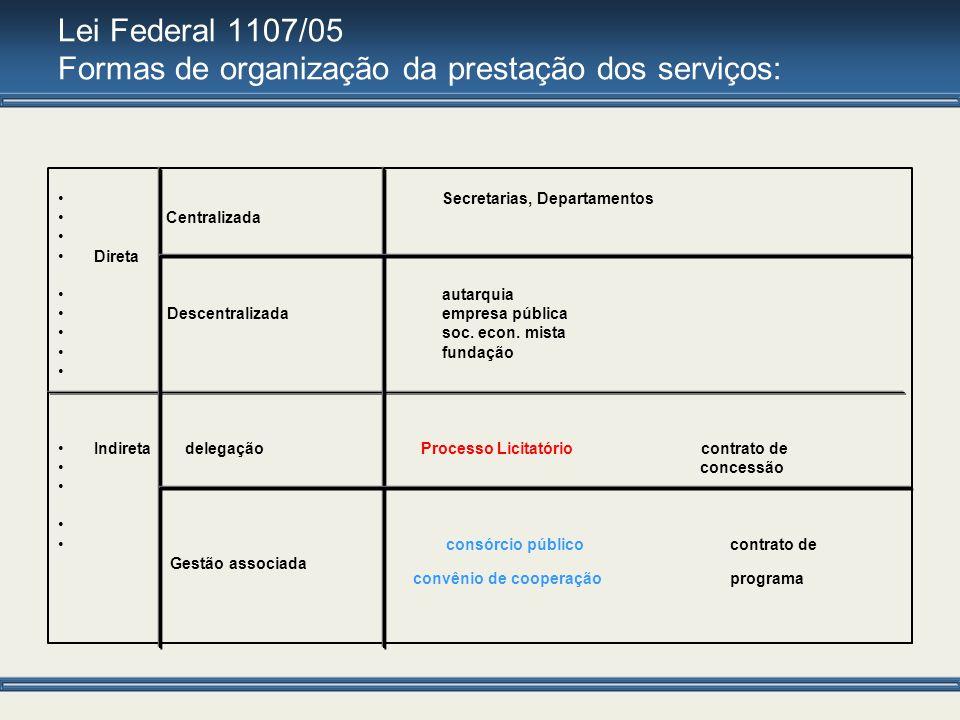 Lei Federal 1107/05 Formas de organização da prestação dos serviços: Secretarias, Departamentos Centralizada Direta autarquia Descentralizada empresa