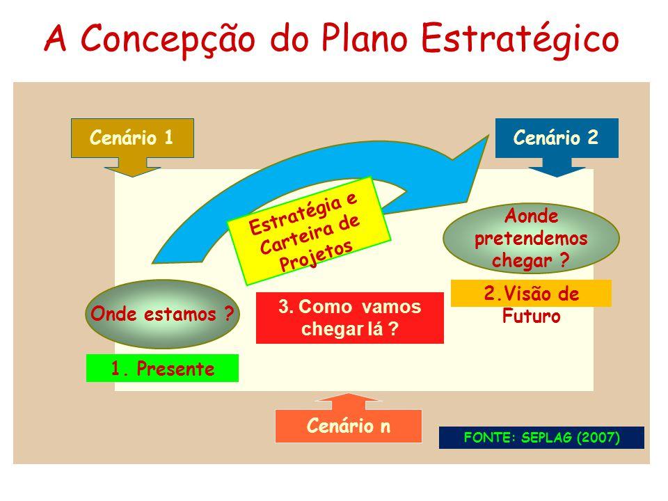 Onde estamos ? 1. Presente Estratégia e Carteira de Projetos 3. Como vamos chegar lá ? Aonde pretendemos chegar ? 2.Visão de Futuro Cenário 1Cenário 2