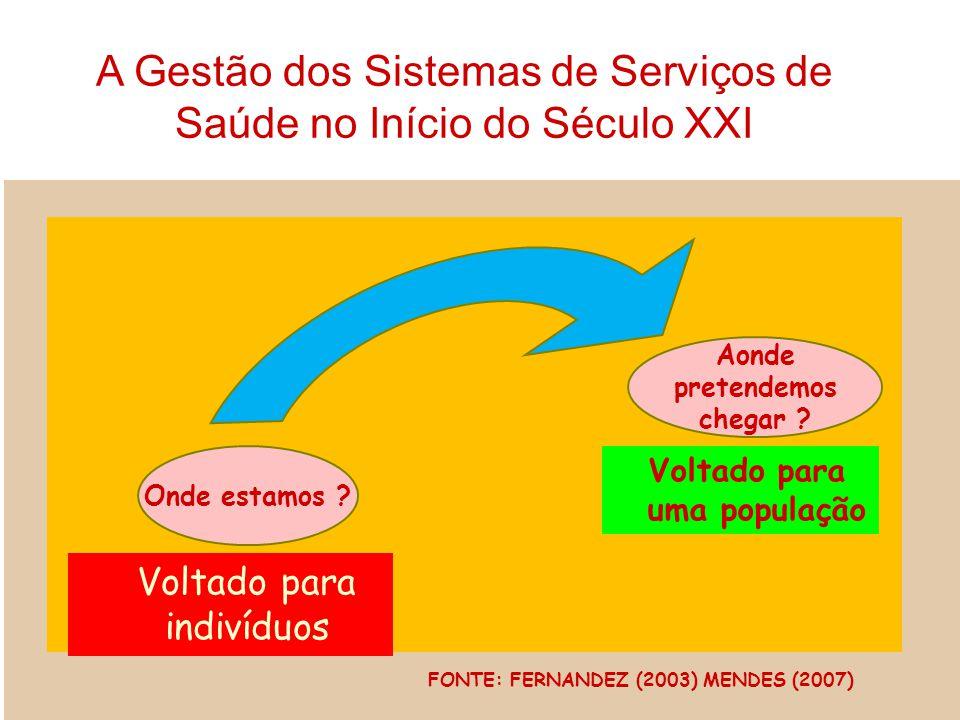 Onde estamos ? Voltado para indivíduos Aonde pretendemos chegar ? Voltado para uma população FONTE: FERNANDEZ (2003) MENDES (2007) A Gestão dos Sistem