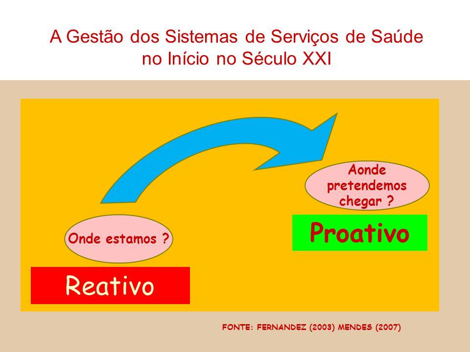 Onde estamos ? Reativo Aonde pretendemos chegar ? Proativo FONTE: FERNANDEZ (2003) MENDES (2007) A Gestão dos Sistemas de Serviços de Saúde no Início