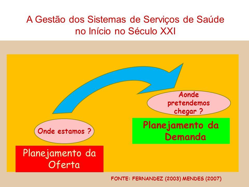 Onde estamos ? Planejamento da Oferta Aonde pretendemos chegar ? Planejamento da Demanda FONTE: FERNANDEZ (2003) MENDES (2007) A Gestão dos Sistemas d