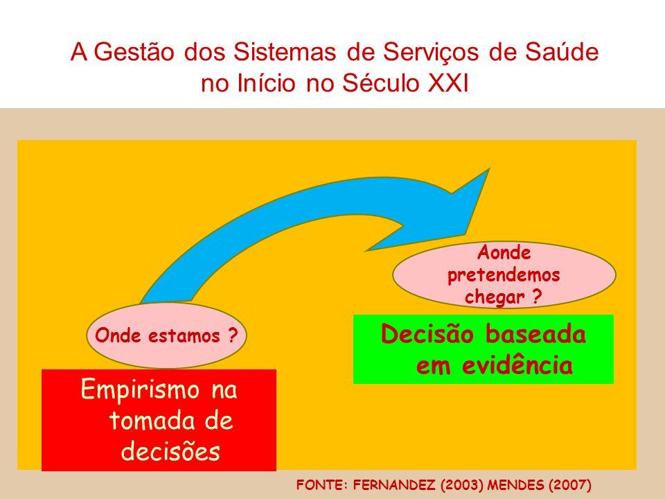 Onde estamos ? Empirismo na tomada de decisões Aonde pretendemos chegar ? Decisão baseada em evidência FONTE: FERNANDEZ (2003) MENDES (2007) A Gestão