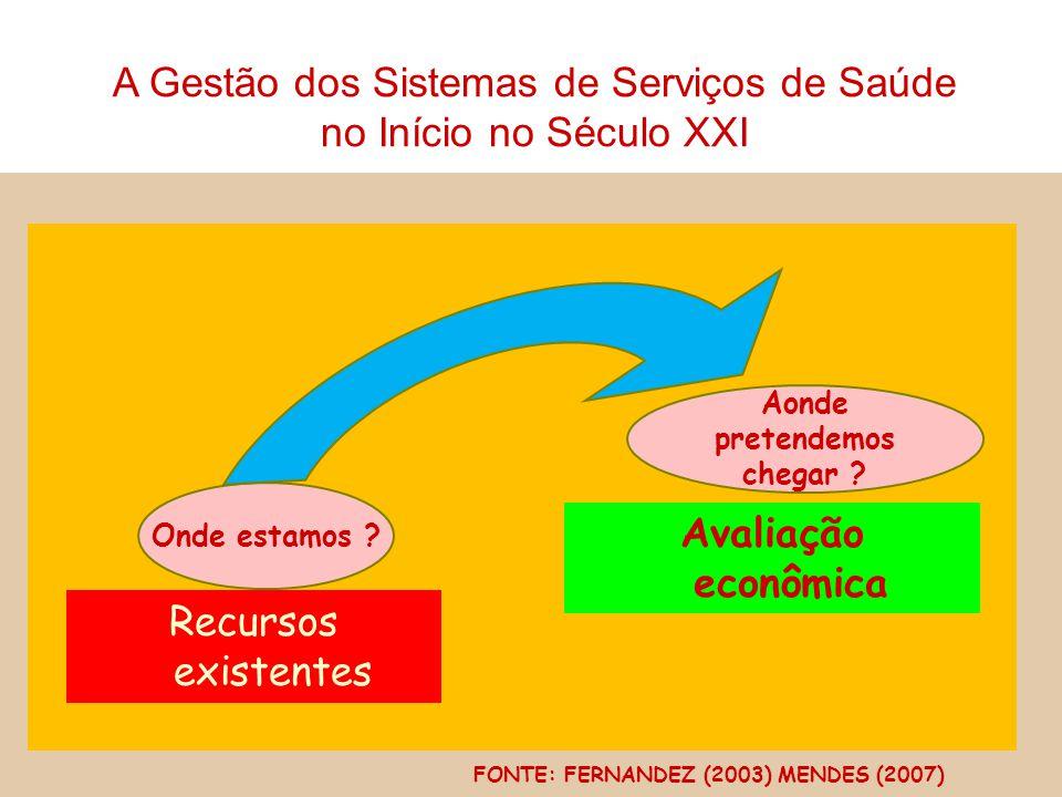 Onde estamos ? Recursos existentes Aonde pretendemos chegar ? Avaliação econômica FONTE: FERNANDEZ (2003) MENDES (2007) A Gestão dos Sistemas de Servi