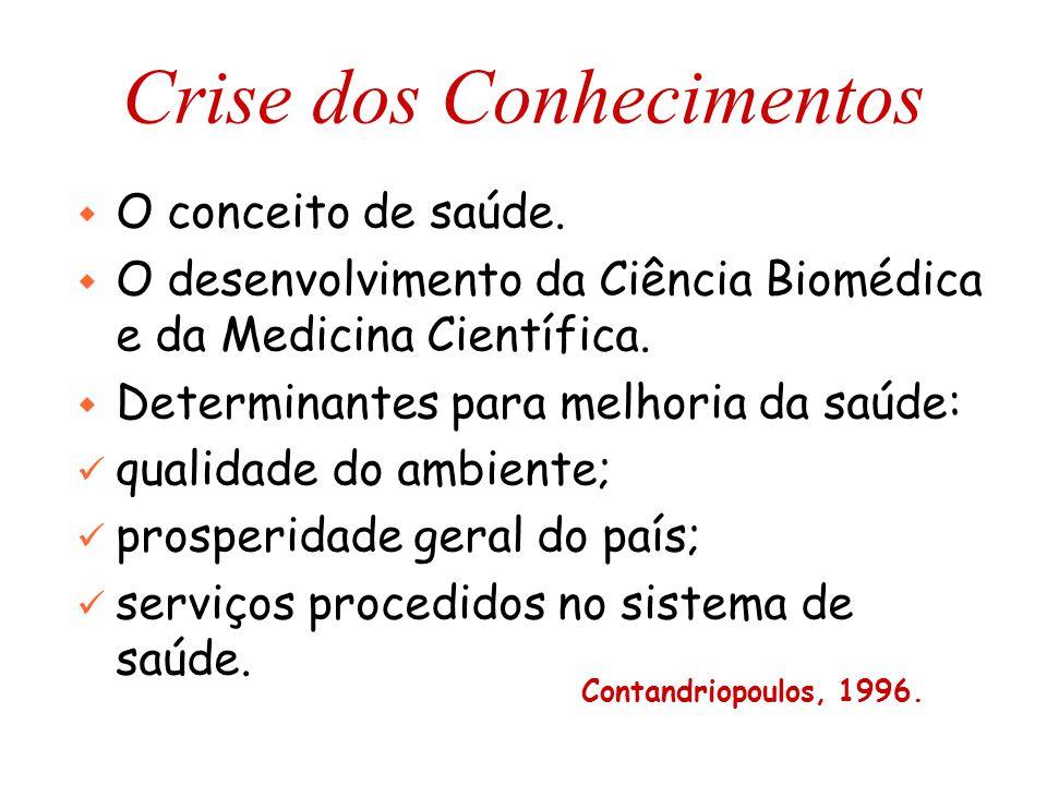 Crise dos Conhecimentos w O conceito de saúde. w O desenvolvimento da Ciência Biomédica e da Medicina Científica. w Determinantes para melhoria da saú