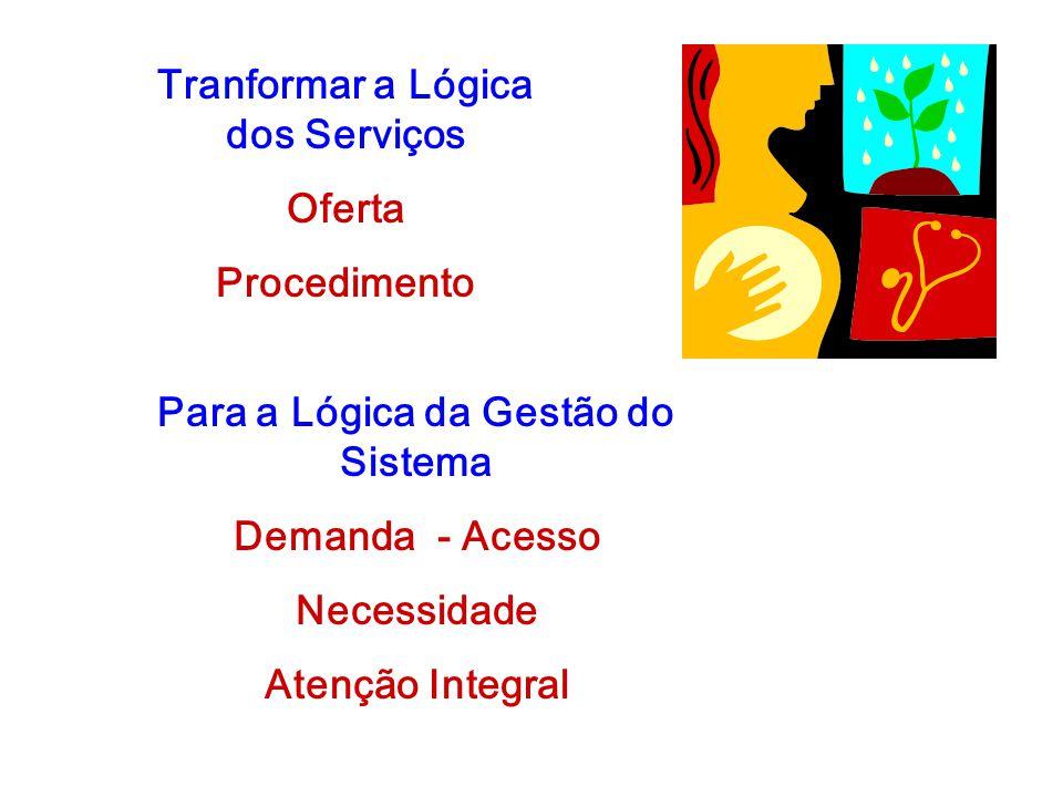 Tranformar a Lógica dos Serviços Oferta Procedimento Para a Lógica da Gestão do Sistema Demanda - Acesso Necessidade Atenção Integral