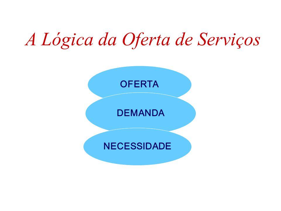 A Lógica da Oferta de Serviços OFERTA DEMANDA NECESSIDADE