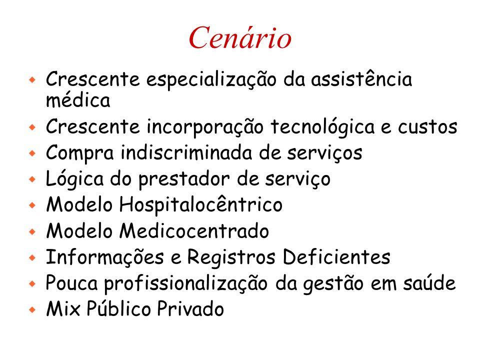 Cenário w Crescente especialização da assistência médica w Crescente incorporação tecnológica e custos w Compra indiscriminada de serviços w Lógica do