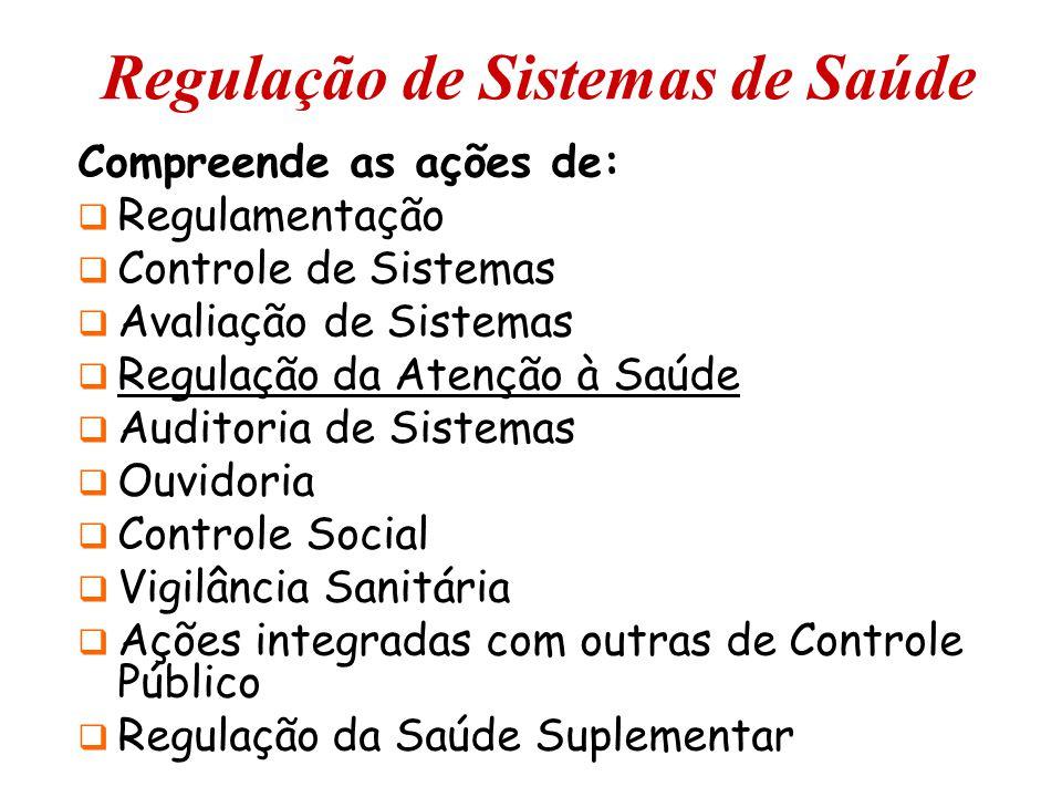 Regulação de Sistemas de Saúde Compreende as ações de:  Regulamentação  Controle de Sistemas  Avaliação de Sistemas  Regulação da Atenção à Saúde