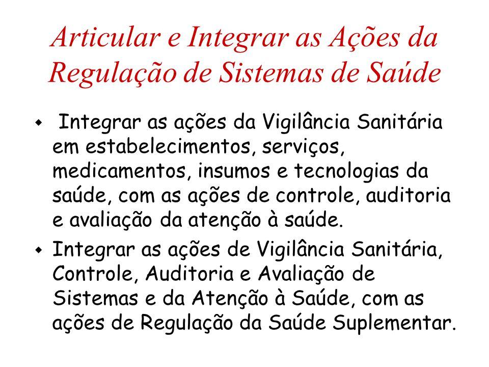 Articular e Integrar as Ações da Regulação de Sistemas de Saúde w Integrar as ações da Vigilância Sanitária em estabelecimentos, serviços, medicamento