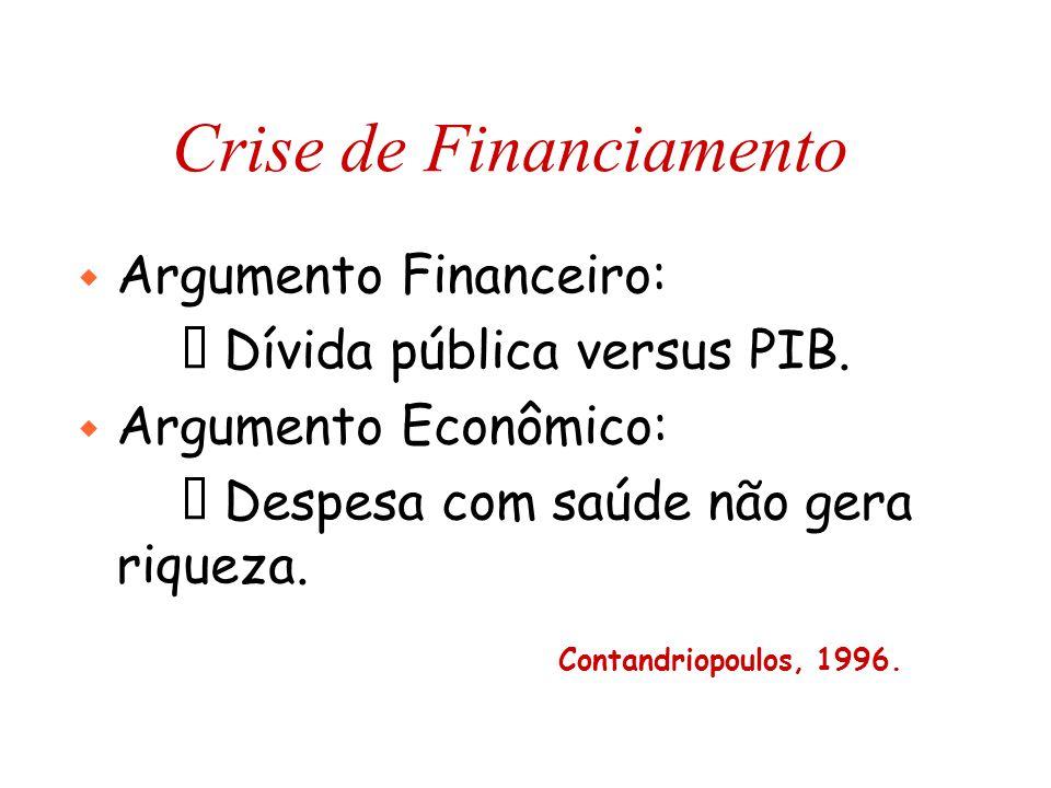 Crise de Financiamento w Argumento Financeiro:  Dívida pública versus PIB. w Argumento Econômico:  Despesa com saúde não gera riqueza. Contandriopou