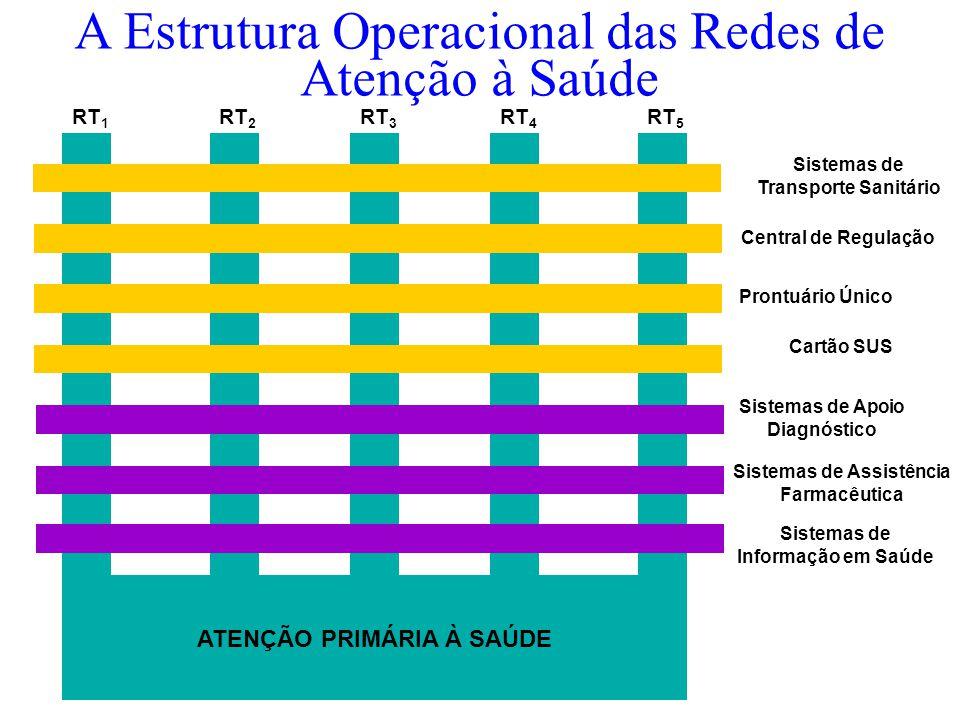 A Estrutura Operacional das Redes de Atenção à Saúde ATENÇÃO PRIMÁRIA À SAÚDE RT 1 RT 2 RT 3 RT 4 RT 5 Sistemas de Apoio Diagnóstico Sistemas de Assistência Farmacêutica Sistemas de Informação em Saúde Sistemas de Transporte Sanitário Central de Regulação Prontuário Único Cartão SUS