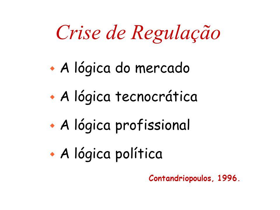 Crise de Regulação w A lógica do mercado w A lógica tecnocrática w A lógica profissional w A lógica política Contandriopoulos, 1996.