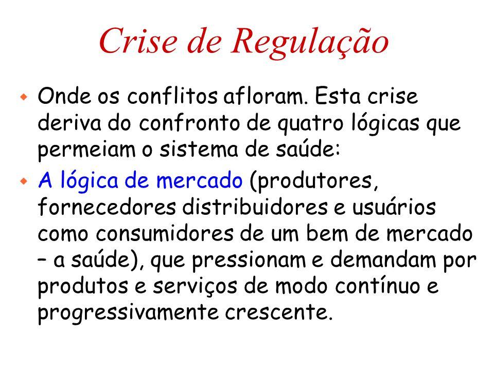 Crise de Regulação w Onde os conflitos afloram. Esta crise deriva do confronto de quatro lógicas que permeiam o sistema de saúde: w A lógica de mercad