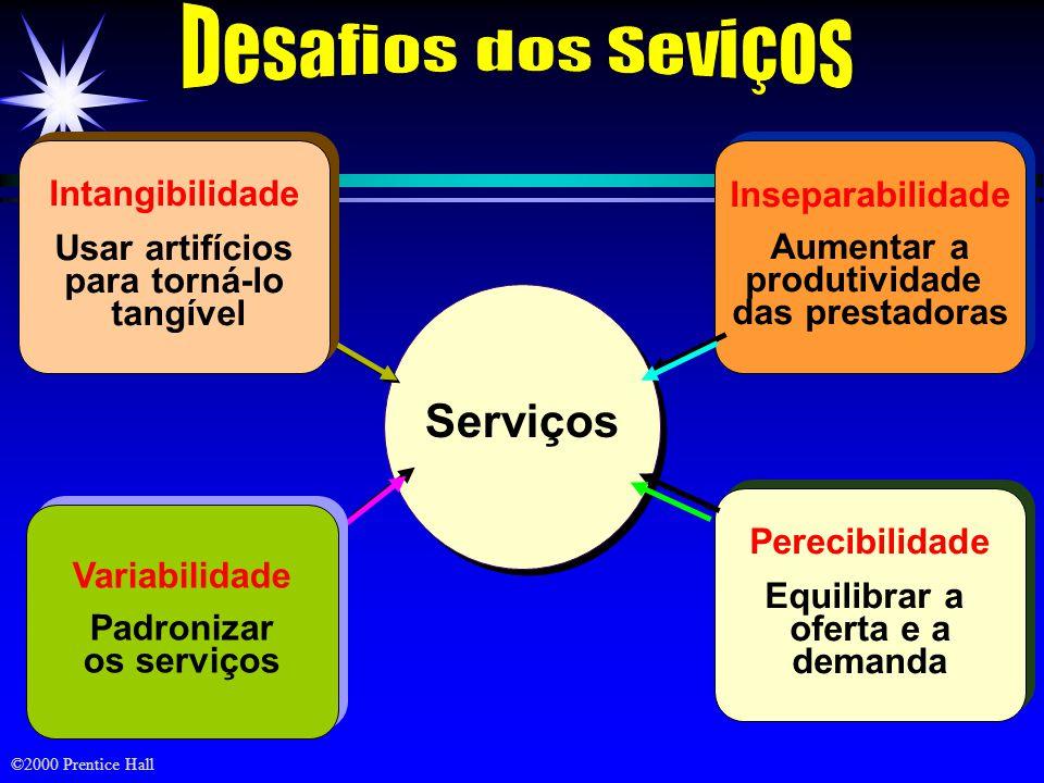 ©2000 Prentice Hall Serviços Inseparabilidade Aumentar a produtividade das prestadoras Inseparabilidade Aumentar a produtividade das prestadoras Perec