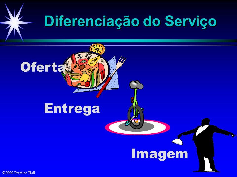 ©2000 Prentice Hall Diferenciação do Serviço Oferta Entrega Imagem