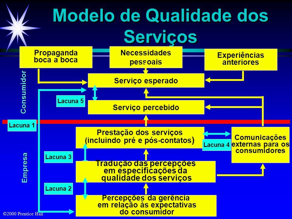 ©2000 Prentice Hall Modelo de Qualidade dos Serviços Serviço esperado Percepções da gerência em relação às expectativas do consumidor Empresa Consumid