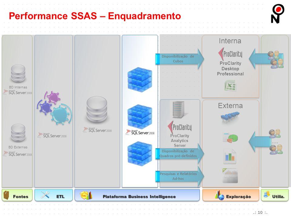 Performance SSAS – Enquadramento FontesETL Plataforma Business Intelligence Exploração Pesquisas e Relatórios Ad-hoc Pesquisas e Relatórios Ad-hoc Dis