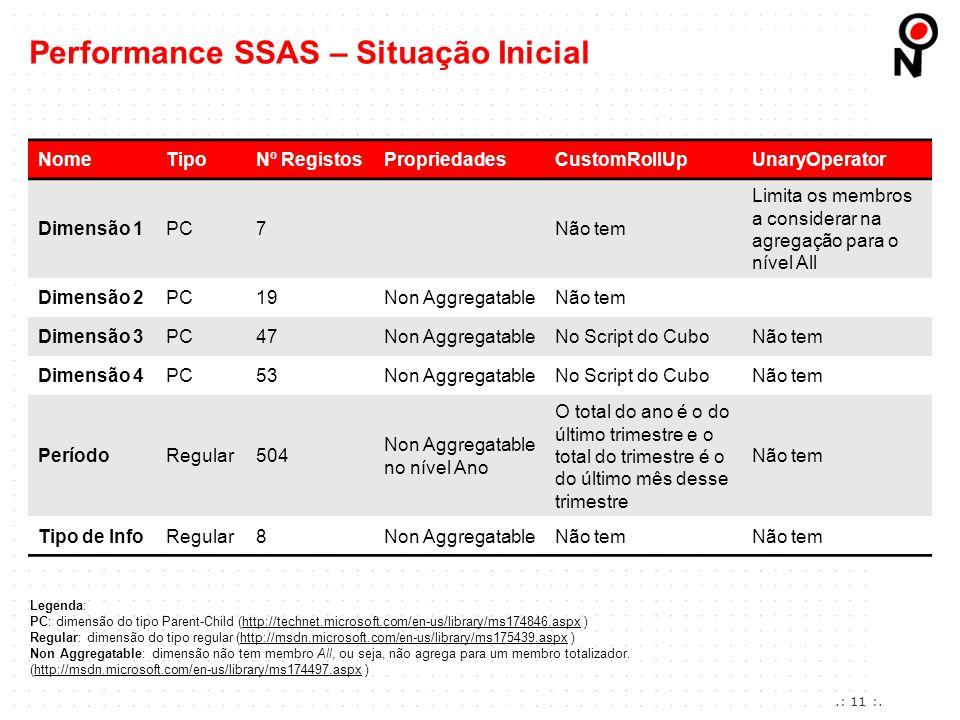 Performance SSAS – Situação Inicial NomeTipoNº RegistosPropriedadesCustomRollUpUnaryOperator Dimensão 1PC7Não tem Limita os membros a considerar na ag