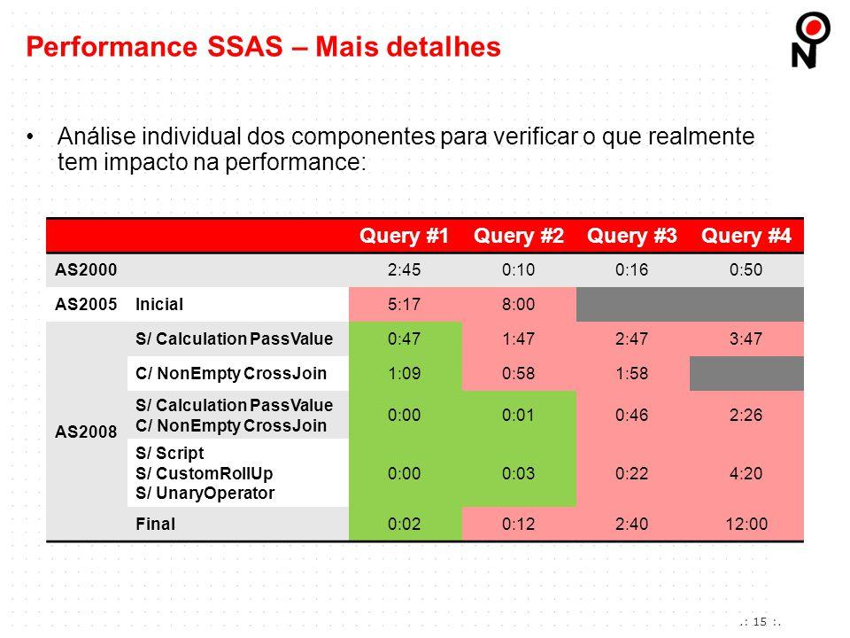 Análise individual dos componentes para verificar o que realmente tem impacto na performance: Performance SSAS – Mais detalhes Query #1Query #2Query #