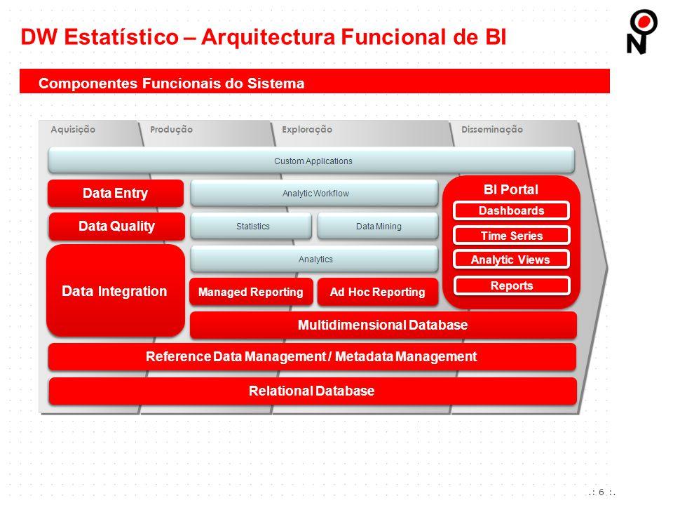 .: 6 :. Componentes Funcionais do Sistema DW Estatístico – Arquitectura Funcional de BI Relational Database Reference Data Management / Metadata Manag