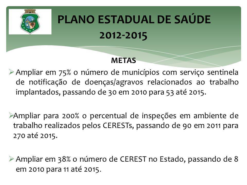 METAS  Ampliar em 75% o número de municípios com serviço sentinela de notificação de doenças/agravos relacionados ao trabalho implantados, passando de 30 em 2010 para 53 até 2015.