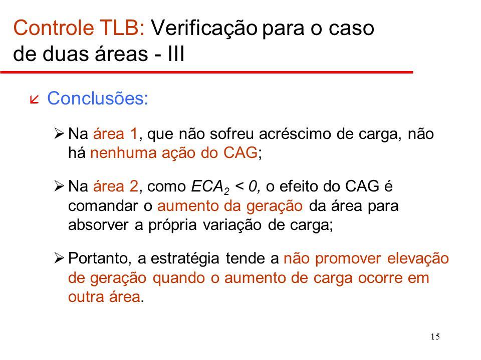 15 å Conclusões:  Na área 1, que não sofreu acréscimo de carga, não há nenhuma ação do CAG;  Na área 2, como ECA 2 < 0, o efeito do CAG é comandar o