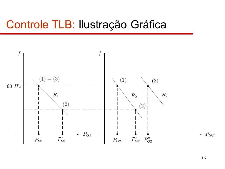 16 Controle TLB: Ilustração Gráfica