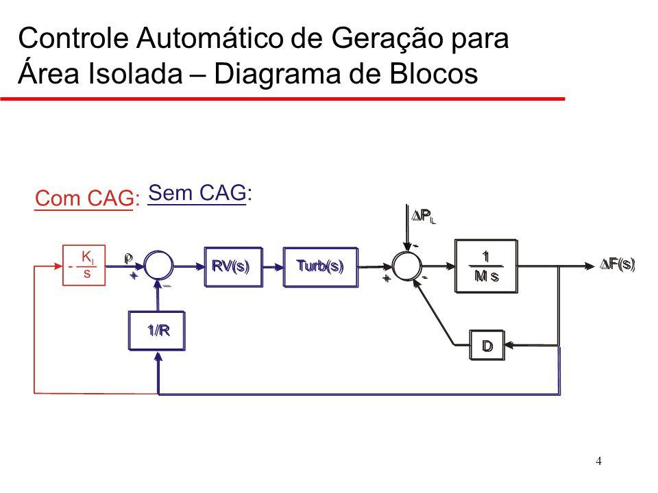 5 Controle de Freqüência (Características de Geração e Carga) 3Havendo um acréscimo de carga, esta evolui de P D0 em F 0 (Ponto 1) até P D1 em F 1  F 0 (Ponto 2) por ação dos reguladores de velocidade das turbinas do sistema (característica G-G) e pela característica da carga D-D que se desloca para D'-D'.