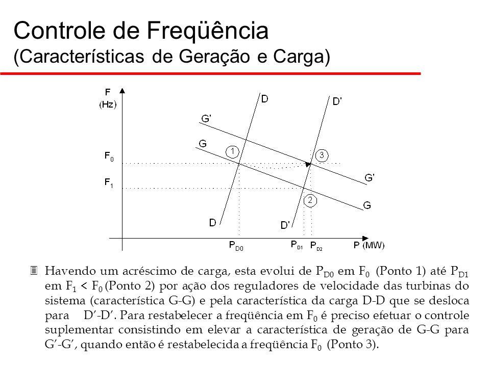 5 Controle de Freqüência (Características de Geração e Carga) 3Havendo um acréscimo de carga, esta evolui de P D0 em F 0 (Ponto 1) até P D1 em F 1  F