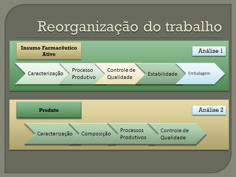Caracterização Processo Produtivo Controle de Qualidade Estabilidade Embalagem Análise 1 Caracterização Composição Processos Produtivos Controle de Qualidade Análise 2