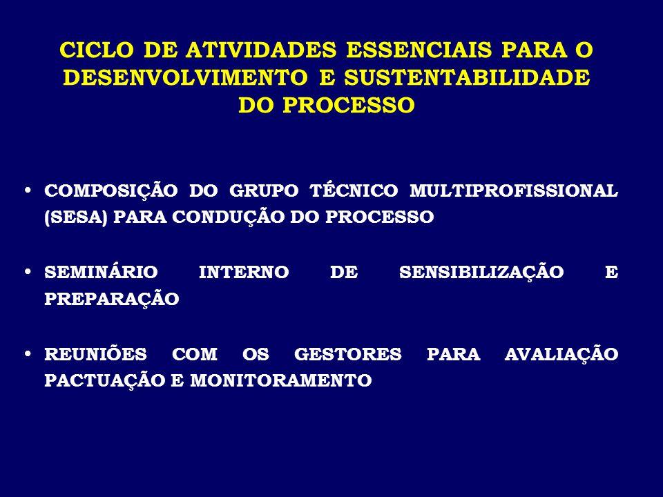  COMPOSIÇÃO DO GRUPO TÉCNICO MULTIPROFISSIONAL (SESA) PARA CONDUÇÃO DO PROCESSO  SEMINÁRIO INTERNO DE SENSIBILIZAÇÃO E PREPARAÇÃO  REUNIÕES COM OS GESTORES PARA AVALIAÇÃO PACTUAÇÃO E MONITORAMENTO CICLO DE ATIVIDADES ESSENCIAIS PARA O DESENVOLVIMENTO E SUSTENTABILIDADE DO PROCESSO