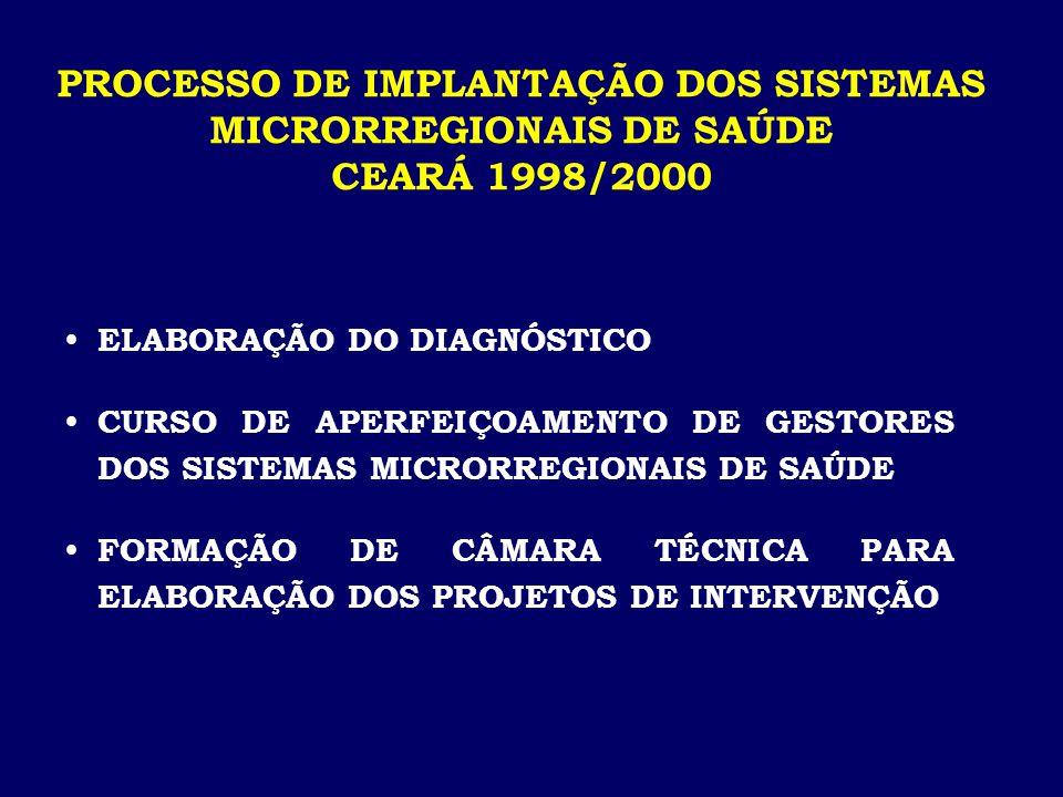  ELABORAÇÃO DO DIAGNÓSTICO  CURSO DE APERFEIÇOAMENTO DE GESTORES DOS SISTEMAS MICRORREGIONAIS DE SAÚDE  FORMAÇÃO DE CÂMARA TÉCNICA PARA ELABORAÇÃO DOS PROJETOS DE INTERVENÇÃO PROCESSO DE IMPLANTAÇÃO DOS SISTEMAS MICRORREGIONAIS DE SAÚDE CEARÁ 1998/2000